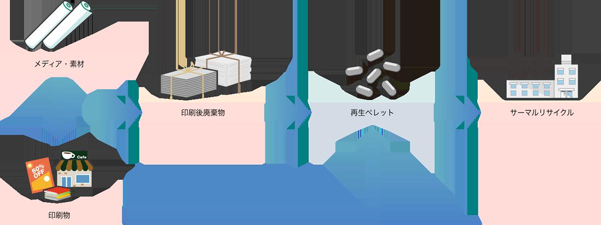 「印刷時の廃材」「撤去する印刷物」を回収で、サーマルリサイクルが可能に